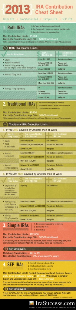 IRA-Contribution-Cheat-Sheet-2013__680x2716_Ver2