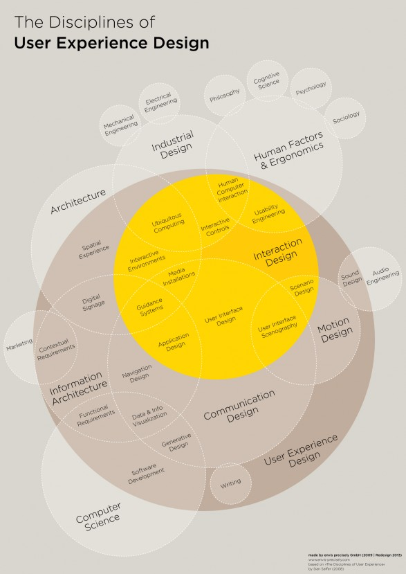 the-disciplines-of-user-experience-design_51029d505f014_w587